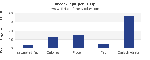 saturated fat and nutrition facts in bread per 100g