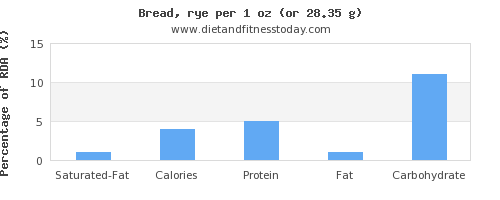 saturated fat and nutritional content in bread