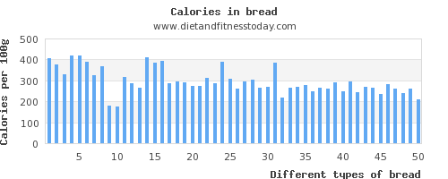 bread saturated fat per 100g
