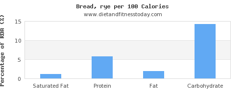 saturated fat and nutrition facts in bread per 100 calories