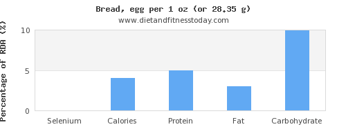 selenium and nutritional content in bread