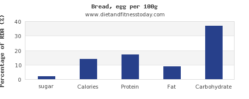 sugar and nutrition facts in bread per 100g