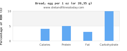 sugar and nutritional content in bread