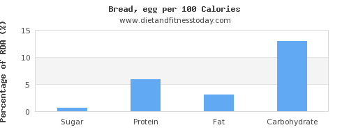 sugar and nutrition facts in bread per 100 calories