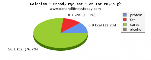 thiamine, calories and nutritional content in bread