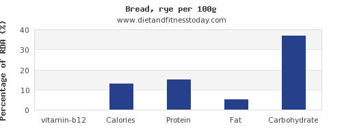 vitamin b12 and nutrition facts in bread per 100g