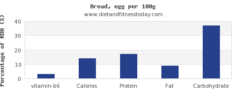 vitamin b6 and nutrition facts in bread per 100g