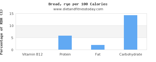 vitamin b12 and nutrition facts in bread per 100 calories