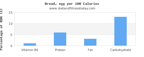 vitamin b6 and nutrition facts in bread per 100 calories