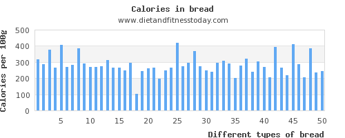 bread vitamin d per 100g