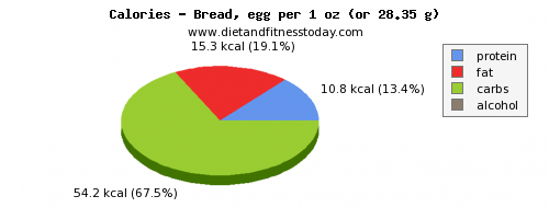 water, calories and nutritional content in bread