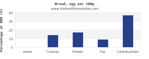 water and nutrition facts in bread per 100g