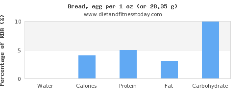 water and nutritional content in bread