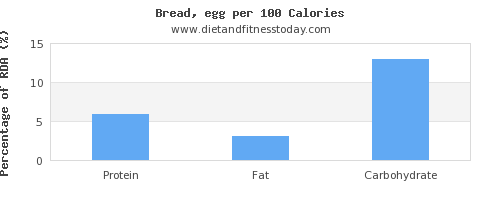 water and nutrition facts in bread per 100 calories
