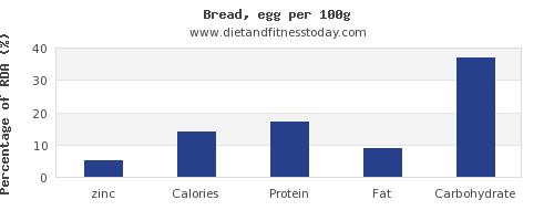 zinc and nutrition facts in bread per 100g