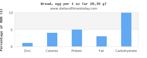 zinc and nutritional content in bread