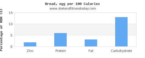 zinc and nutrition facts in bread per 100 calories