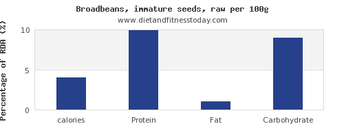 calories and nutrition facts in broadbeans per 100g