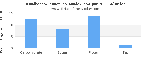 carbs and nutrition facts in broadbeans per 100 calories
