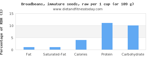 fat and nutritional content in broadbeans