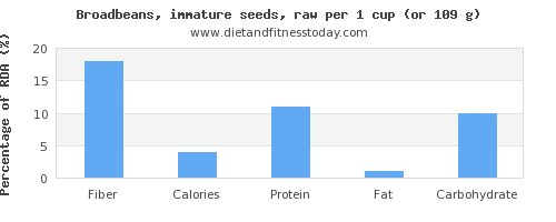 fiber and nutritional content in broadbeans