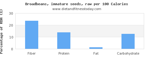 fiber and nutrition facts in broadbeans per 100 calories