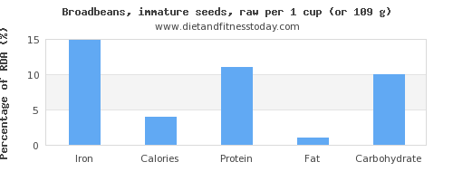 iron and nutritional content in broadbeans