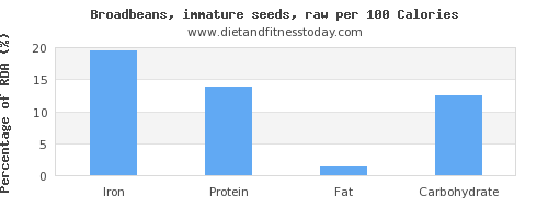 iron and nutrition facts in broadbeans per 100 calories