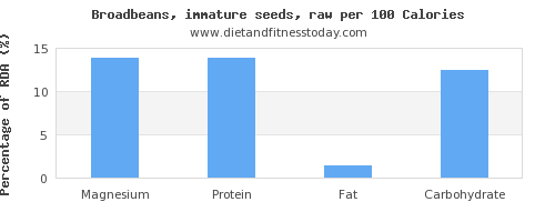 magnesium and nutrition facts in broadbeans per 100 calories