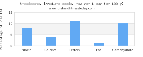 niacin and nutritional content in broadbeans