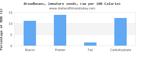 niacin and nutrition facts in broadbeans per 100 calories