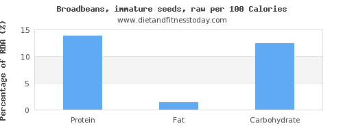 protein and nutrition facts in broadbeans per 100 calories