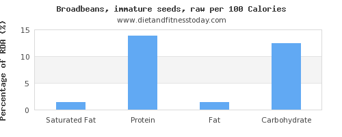 saturated fat and nutrition facts in broadbeans per 100 calories