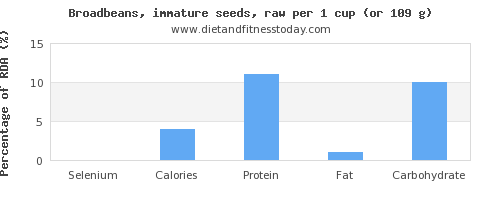 selenium and nutritional content in broadbeans