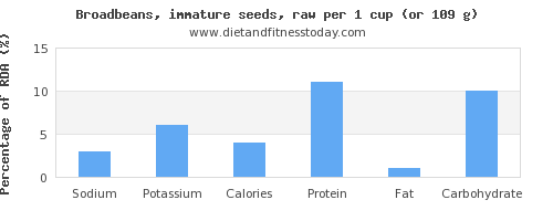 sodium and nutritional content in broadbeans