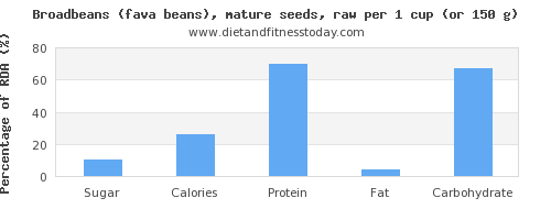 sugar and nutritional content in broadbeans
