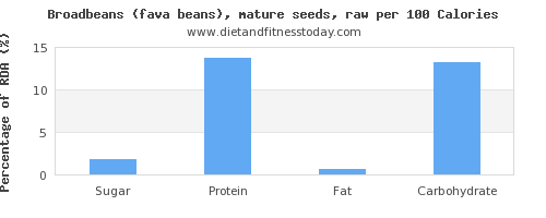 sugar and nutrition facts in broadbeans per 100 calories