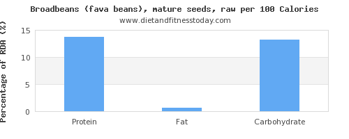 vitamin k and nutrition facts in broadbeans per 100 calories