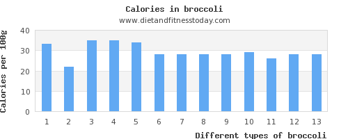 broccoli aspartic acid per 100g