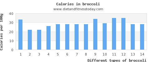 broccoli calcium per 100g