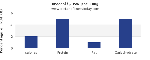 calories and nutrition facts in broccoli per 100g