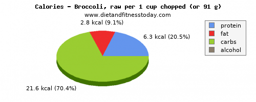 carbs, calories and nutritional content in broccoli