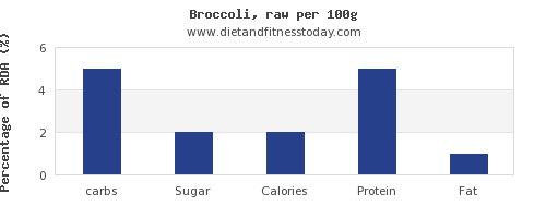 carbs and nutrition facts in broccoli per 100g