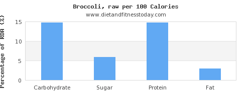 carbs and nutrition facts in broccoli per 100 calories