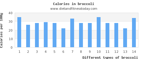broccoli cholesterol per 100g