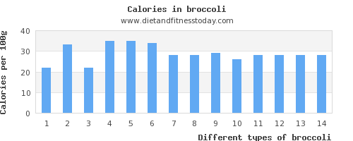 broccoli fat per 100g