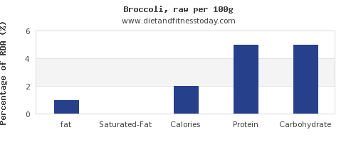 fat and nutrition facts in broccoli per 100g