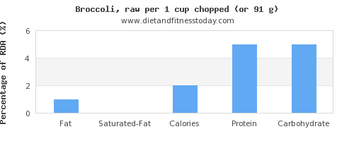 fat and nutritional content in broccoli