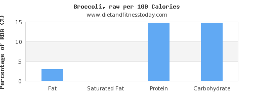 fat and nutrition facts in broccoli per 100 calories