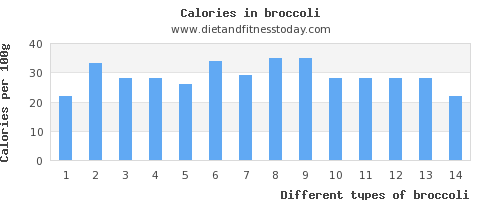 broccoli iron per 100g